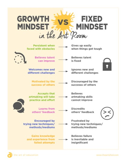 https://artofed-uploads.nyc3.digitaloceanspaces.com/2017/03/GrowthvsFixedMindset-1.pdf