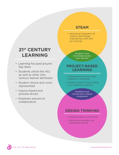 https://artofed-uploads.nyc3.digitaloceanspaces.com/2017/06/21stCenturyLearning-1.pdf