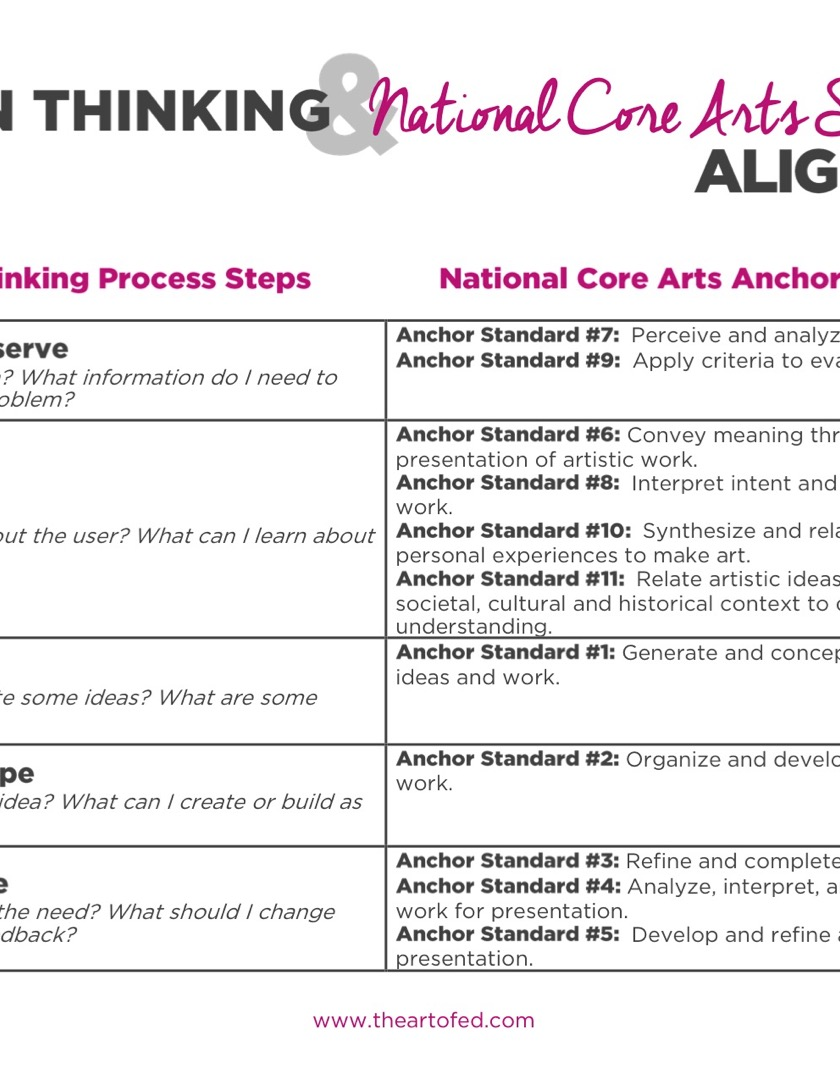 https://artofed-uploads.nyc3.digitaloceanspaces.com/2017/06/Design-Thinking-aligned-with-National-Core-Art-Standards-1.pdf