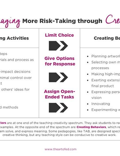 https://artofed-uploads.nyc3.digitaloceanspaces.com/2017/06/Encouraging-More-Risk-Taking-through-Creativity.pdf