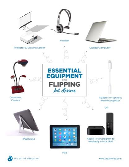 https://artofed-uploads.nyc3.digitaloceanspaces.com/2017/06/FlippingClassroomEssentialEquipment-1-1.pdf
