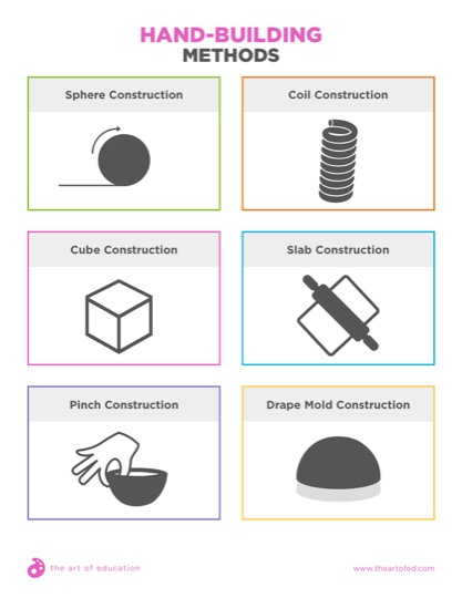 https://artofed-uploads.nyc3.digitaloceanspaces.com/2017/06/HandbuildingMethods-1-1.pdf