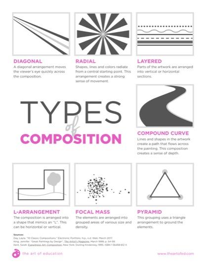 https://artofed-uploads.nyc3.digitaloceanspaces.com/2018/01/TypesOfComposition-2.pdf