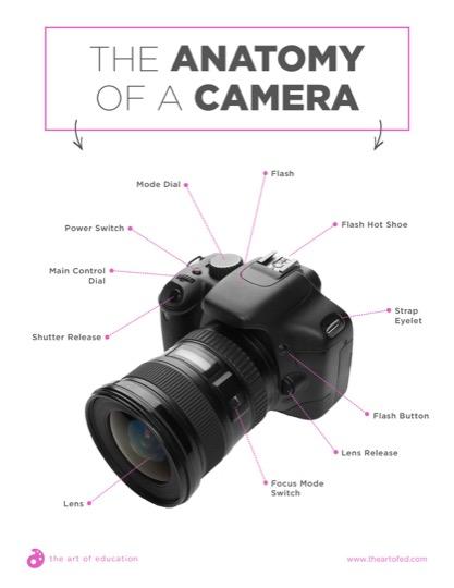 https://artofed-uploads.nyc3.digitaloceanspaces.com/2018/03/31.2TheAnatomyofaCamera.pdf