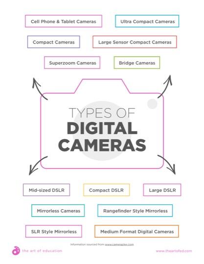 https://artofed-uploads.nyc3.digitaloceanspaces.com/2018/03/31.2TypesOfDigitalCameras.pdf