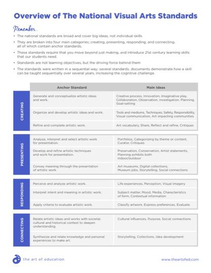 https://artofed-uploads.nyc3.digitaloceanspaces.com/2018/04/OverviewNationalVisualArtsStandards.pdf