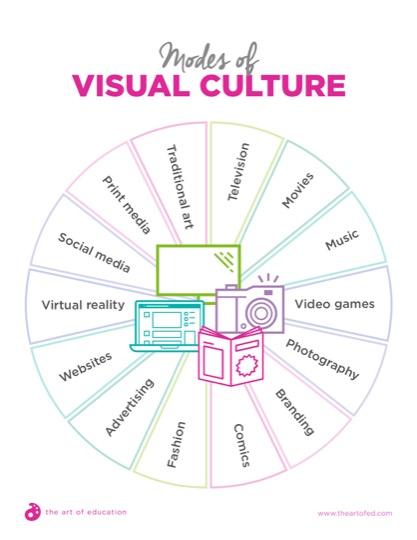 https://artofed-uploads.nyc3.digitaloceanspaces.com/2019/01/37.2ModesOfVisualCulture.pdf