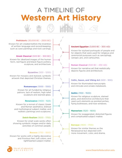 https://artofed-uploads.nyc3.digitaloceanspaces.com/2018/09/23.1TimelineOfWesternArtHistory.pdf
