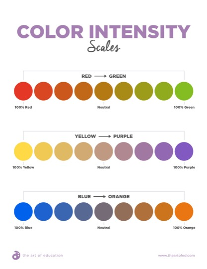 https://artofed-uploads.nyc3.digitaloceanspaces.com/2018/12/40.2-Color-Intensity-Scales.pdf