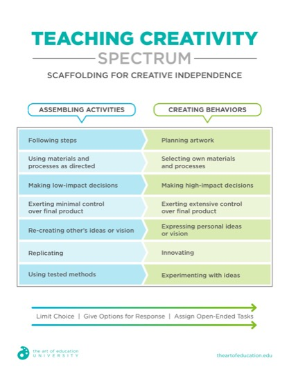 https://artofed-uploads.nyc3.digitaloceanspaces.com/2019/01/45.1TeachingCreativitySpectrum.pdf