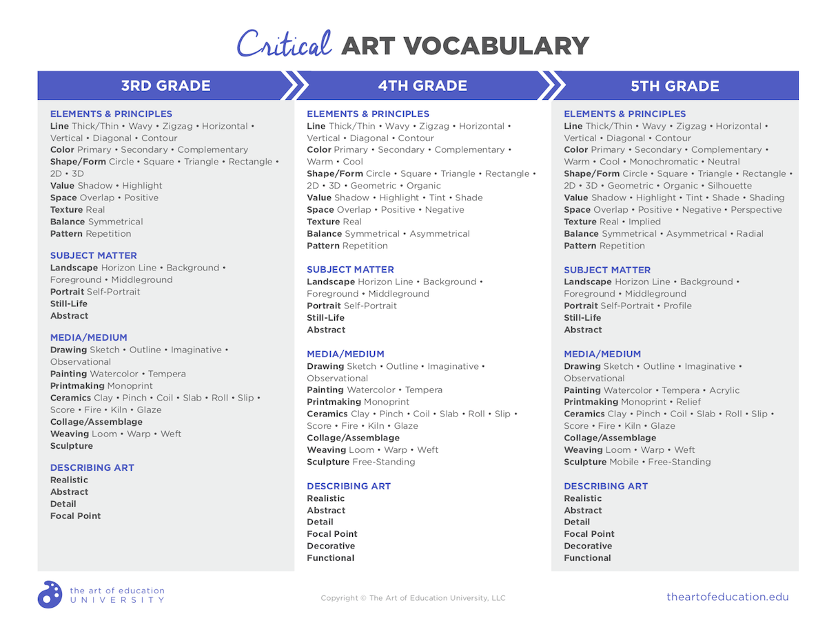 How to Identify and Use Critical Vocabulary in the Art Classroom ...