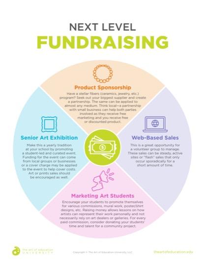 https://artofed-uploads.nyc3.digitaloceanspaces.com/2019/05/41.2_Next_Level_Fundraising.pdf