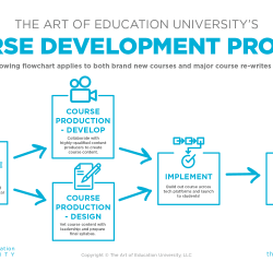 Course Development Flowchart