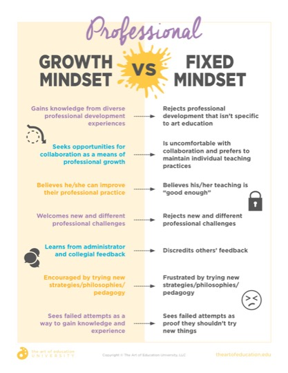 https://artofed-uploads.nyc3.digitaloceanspaces.com/2019/07/49.2ProfessionalGrowthMindset.pdf