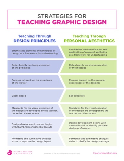 https://artofed-uploads.nyc3.digitaloceanspaces.com/2019/07/51.2StrategiesForTeachingGraphicDesign.pdf