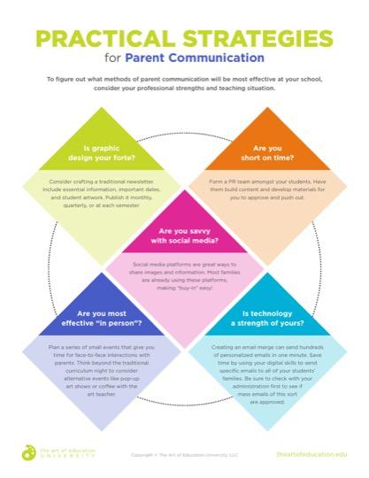 https://artofed-uploads.nyc3.digitaloceanspaces.com/2019/09/62.1PracticalStrategiesforParentCommunication.pdf