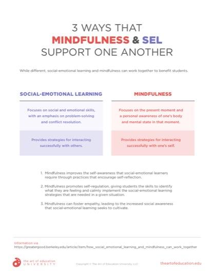 https://artofed-uploads.nyc3.digitaloceanspaces.com/2019/10/61.1_MindfulnessSEL.pdf