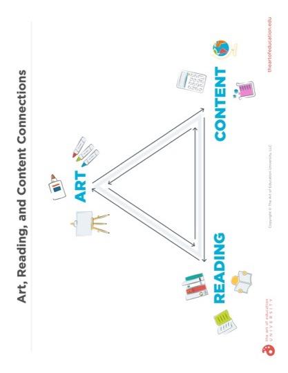 https://artofed-uploads.nyc3.digitaloceanspaces.com/2020/01/63.2ArtRreadingandContentConnections.pdf