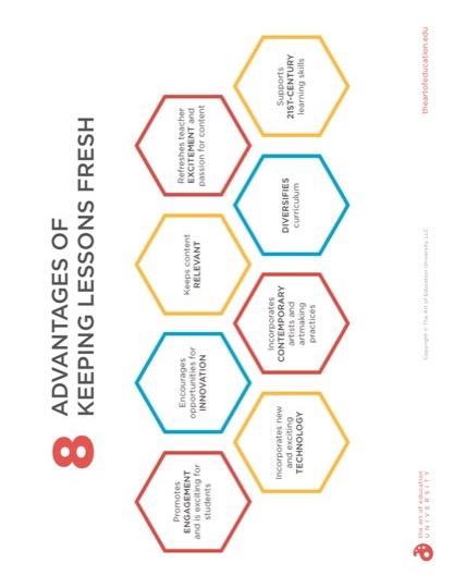 https://artofed-uploads.nyc3.digitaloceanspaces.com/2020/02/59.2-8AdvantagesKeepingLessonsFresh.pdf