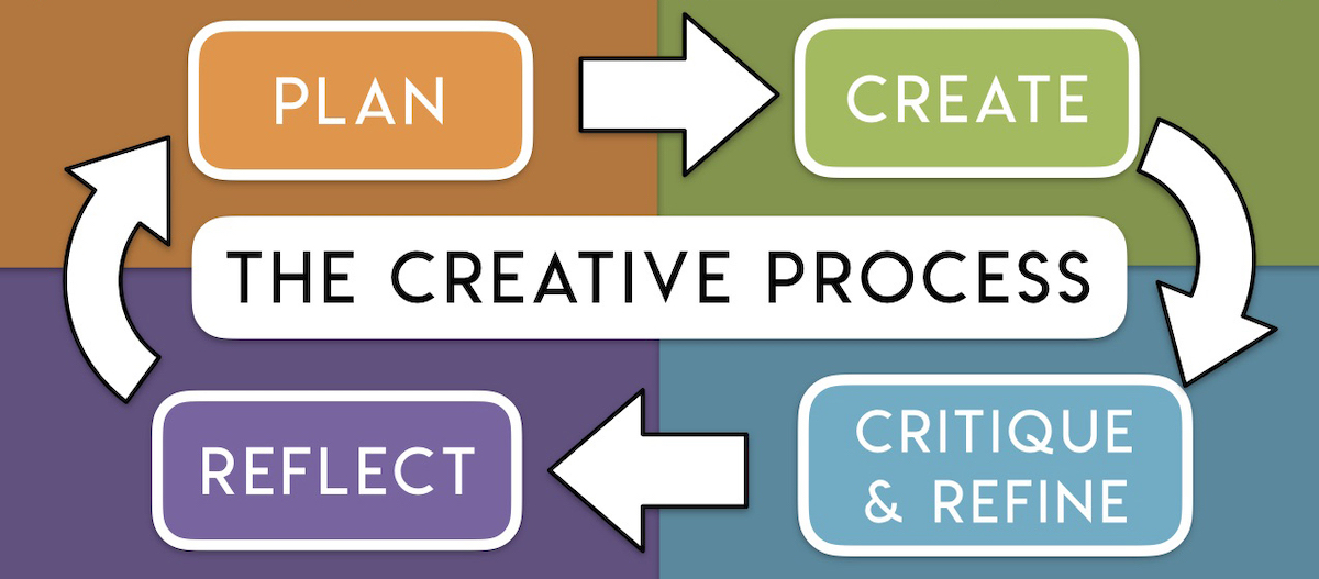 infographic with the creative process