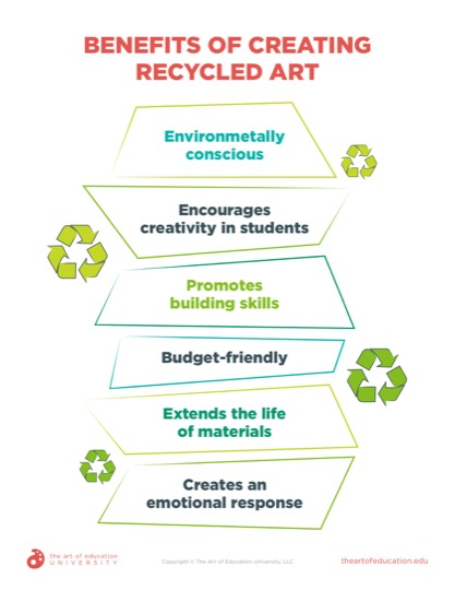 https://artofed-uploads.nyc3.digitaloceanspaces.com/2020/09/78.3BenefitsofCreatingRecycledArt.pdf