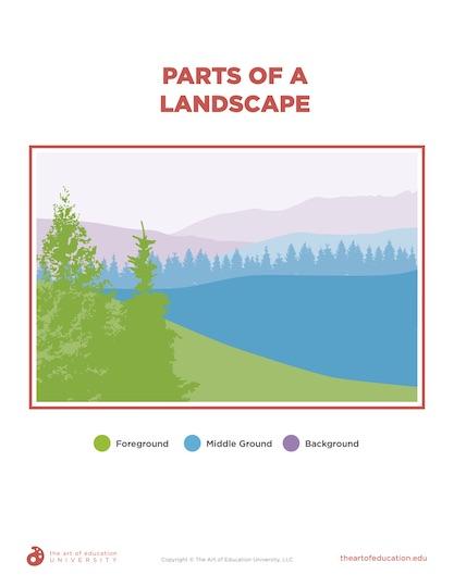https://artofed-uploads.nyc3.digitaloceanspaces.com/2020/10/76.3-PartsOfALandscape.pdf