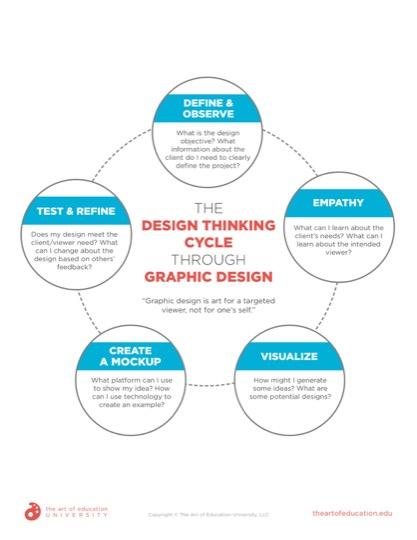 https://aoeu.itsahappyclient.com/content/uploads/2020/11/72.2-DesignThinkingCycleGraphicDesign.pdf