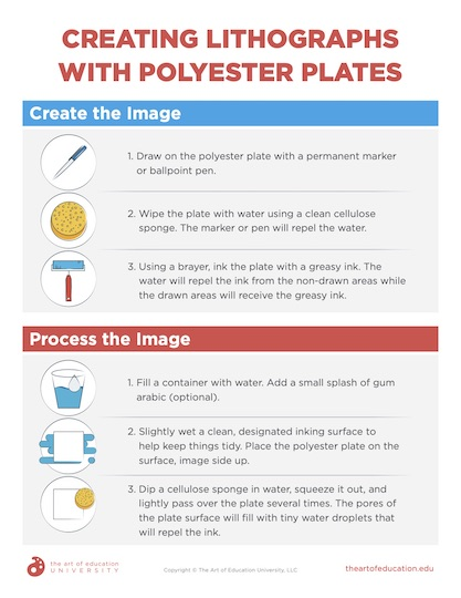 https://aoeu.itsahappyclient.com/content/uploads/2021/03/81.1-CreatingLithographsWithPolyesterPlates01.pdf